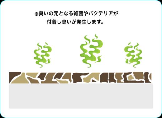 ※臭いの元となる雑菌やバクテリアが付着し臭いが発生します。