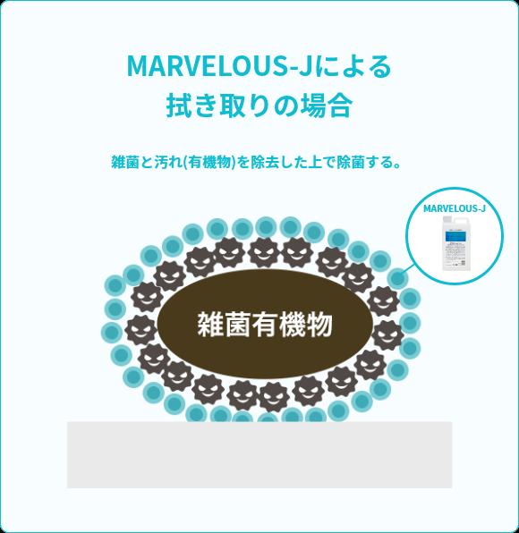 MARVELOUS-Jによる拭き取りの場合