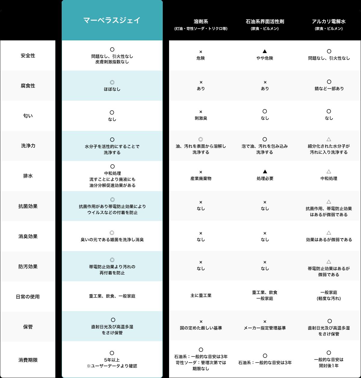 他の洗浄剤との比較